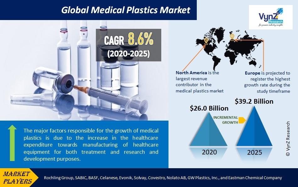 Medical Plastics Market Highlights