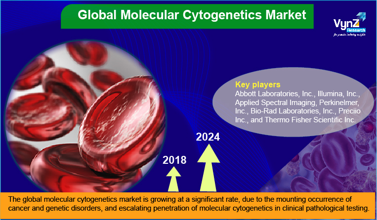 Molecular Cytogenetics Market Highlights