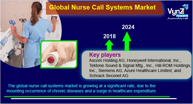 Nurse Call Systems Market Highlights