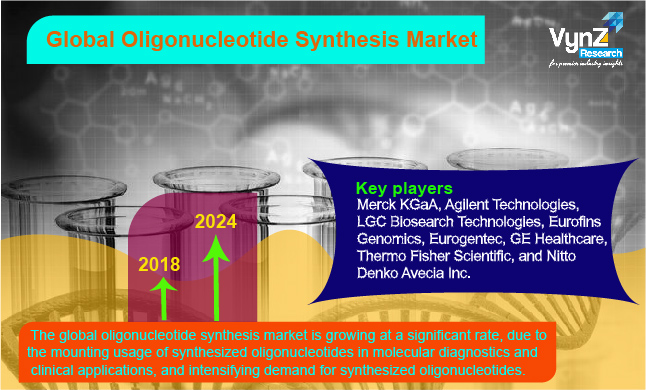 Oligonucleotide Synthesis Market Highlights