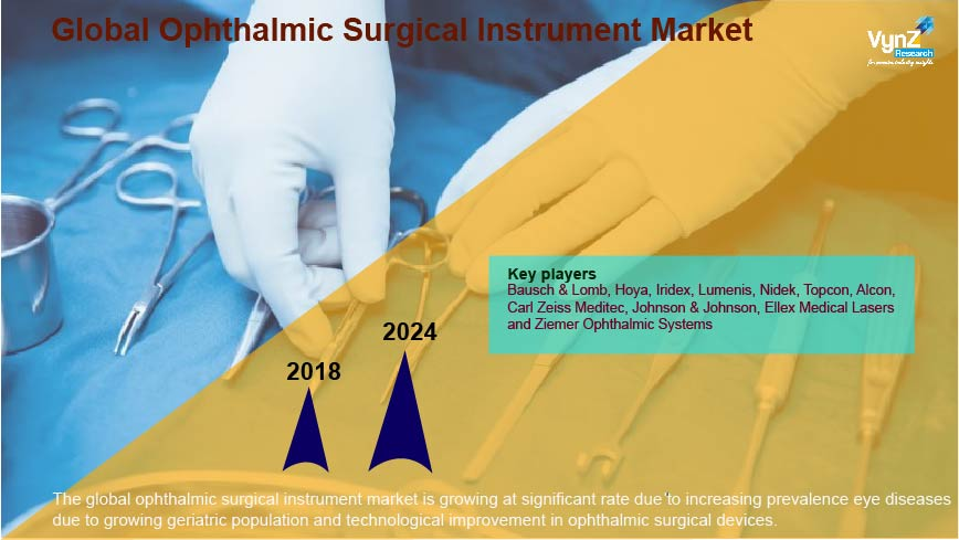 Ophthalmic Surgical Instrument Market Highlights