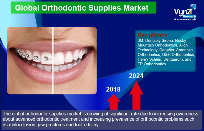 Orthodontic Supplies Market Highlights