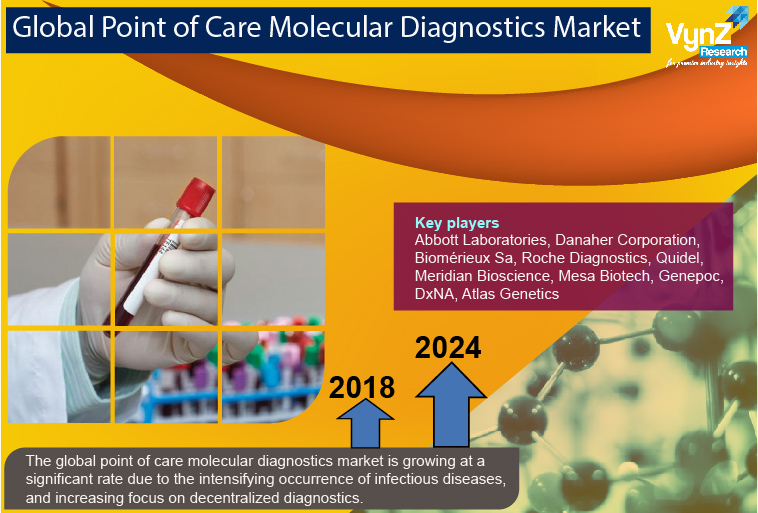 Point of Care Molecular Diagnostics Market Highlights