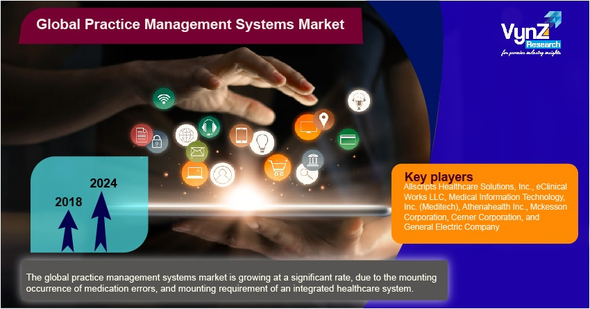 Practice Management Systems Market Highlights