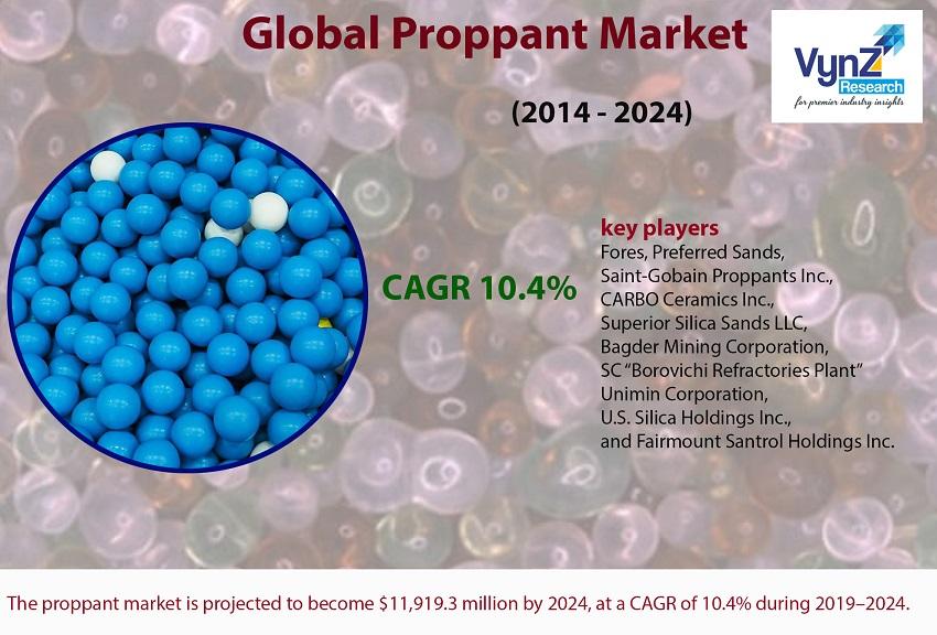 Proppant Market Highlights