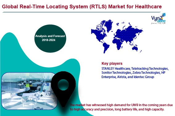 Real-Time Locating System (RTLS) Market for Healthcare Highlights