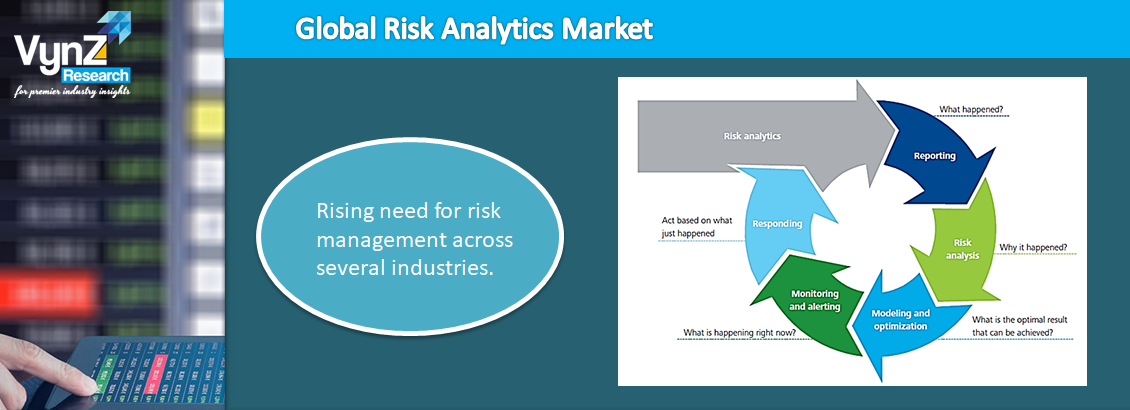 Risk Analytics Market Highlights