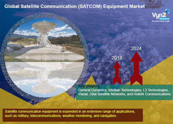 Satellite Communication (SATCOM) Equipment Market Highlights