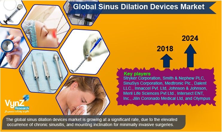 Sinus Dilation Devices Market Highlights