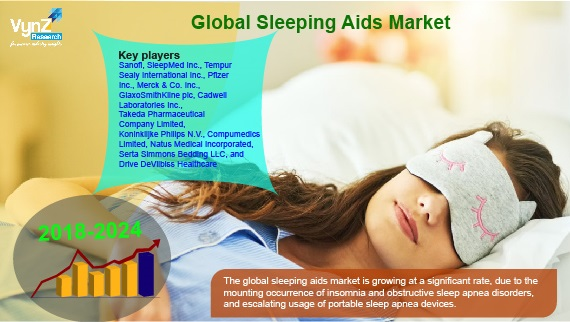 Sleeping Aids Market Highlights