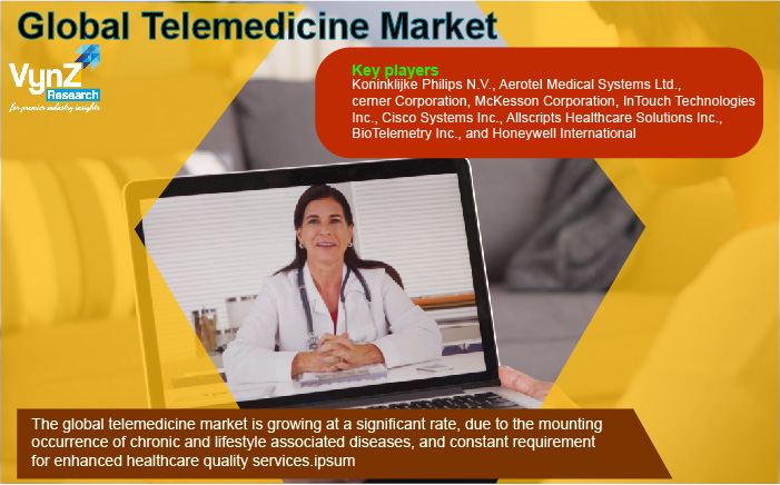 Telemedicine Market Highlights