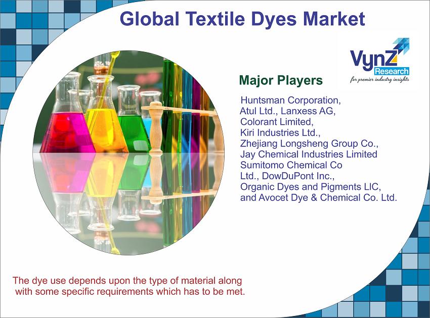 Textile Dyes Market Highlights