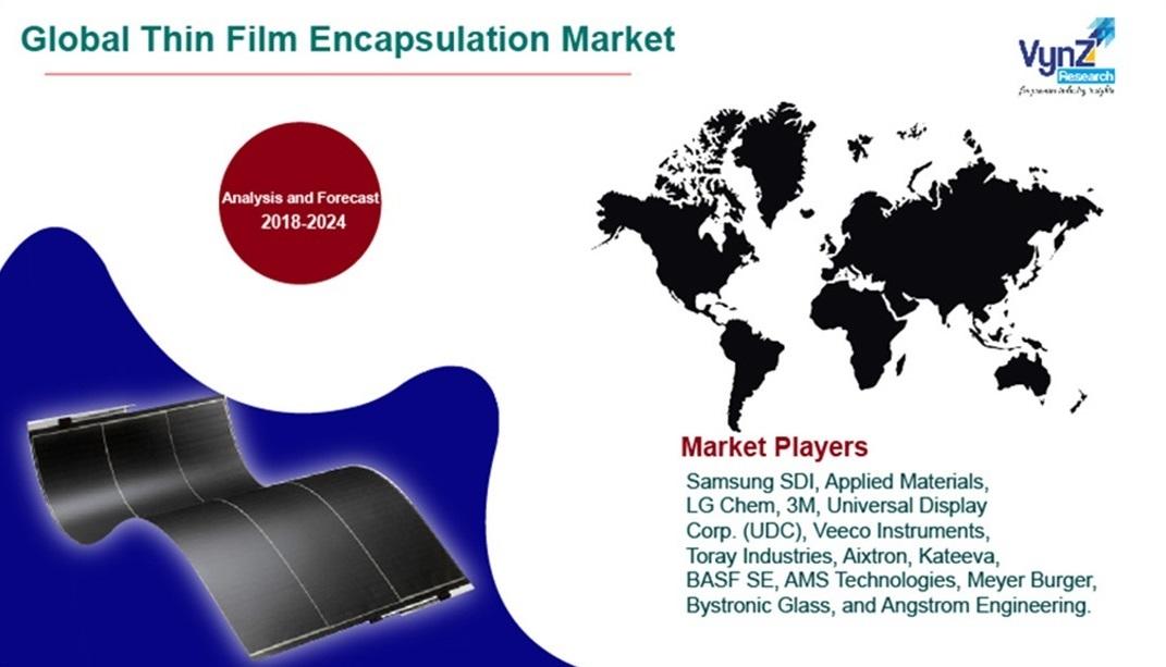Thin Film Encapsulation Market Highlights