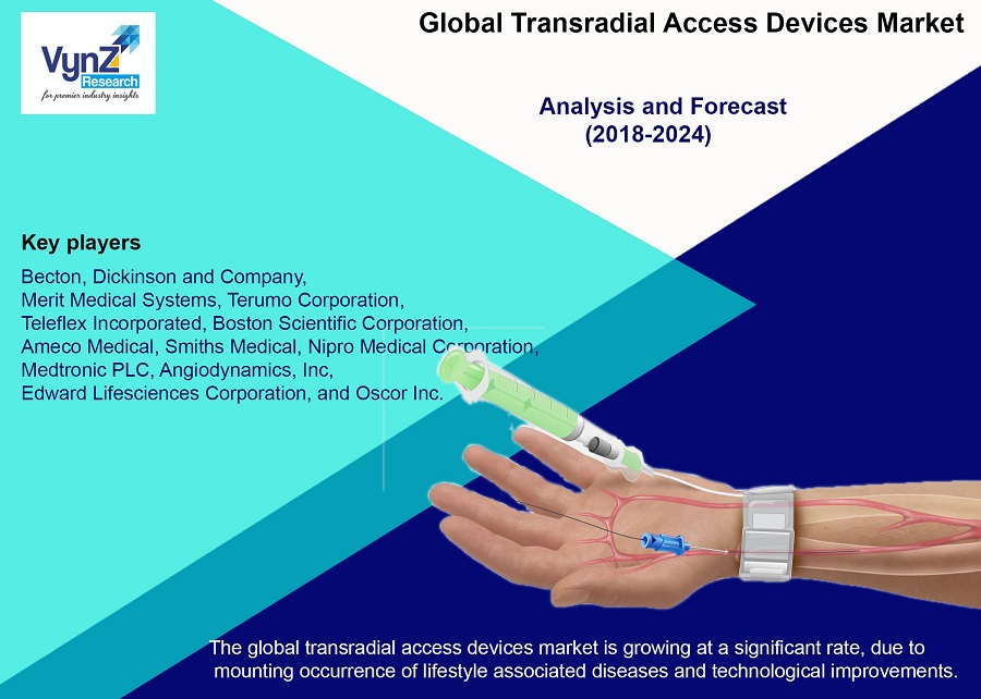 Transradial Access Devices Market Highlights