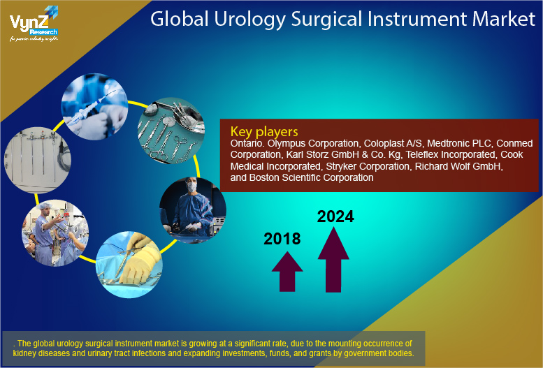 Urology Surgical Instrument Market Highlights