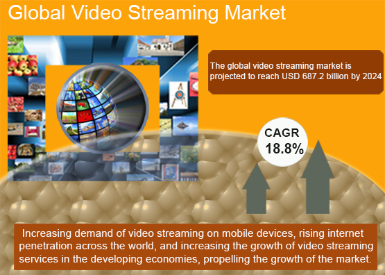 Video Streaming Market Highlights