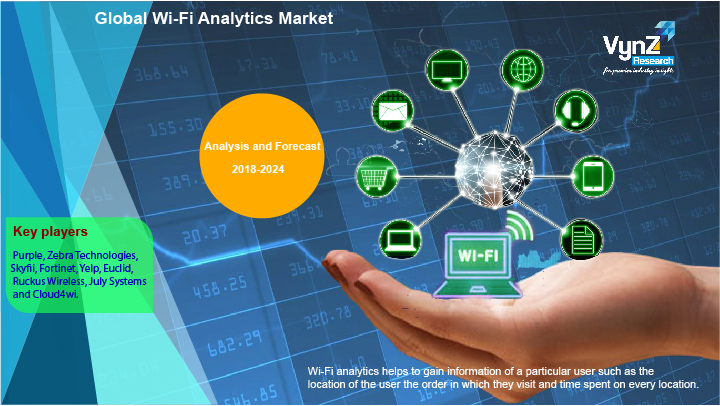 Wi Fi Analytics Market Highlights