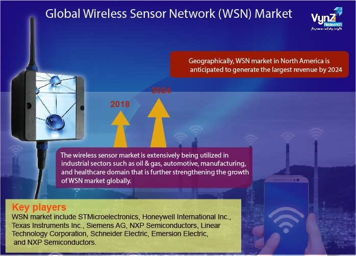 Wireless Sensor Network (WSN) Market Highlights