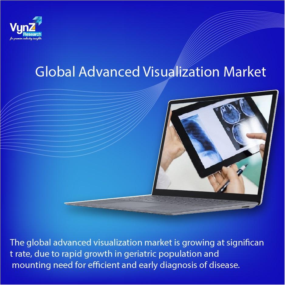 Advanced Visualization Market Highlights
