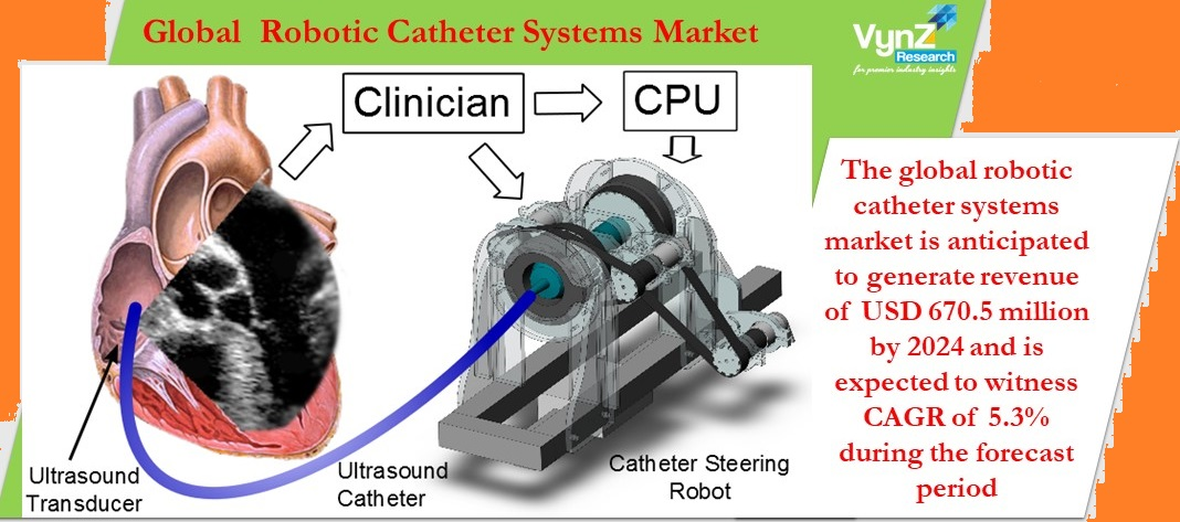 Robotic Catheter Systems Market Highlights