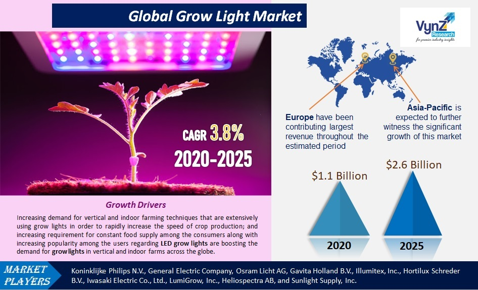 Grow Light Market Highlights