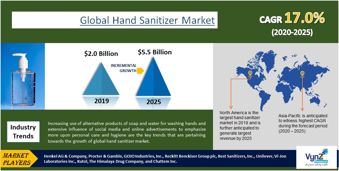 Hand Sanitizer Market Highlights