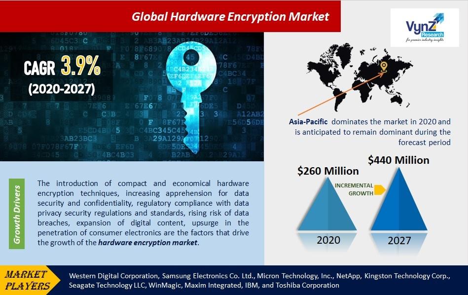 Hardware Encryption Market Highlights