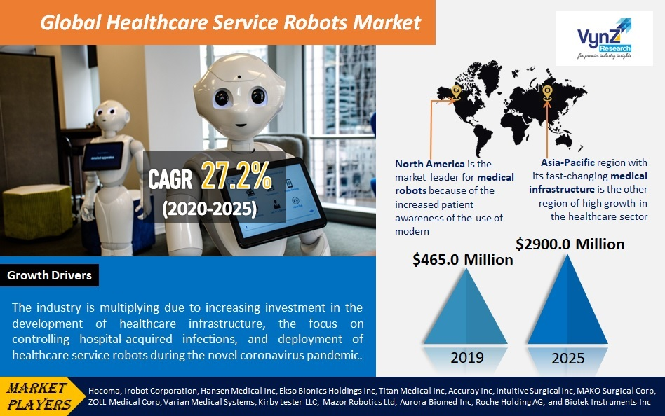 Healthcare Service Robots Market Highlights