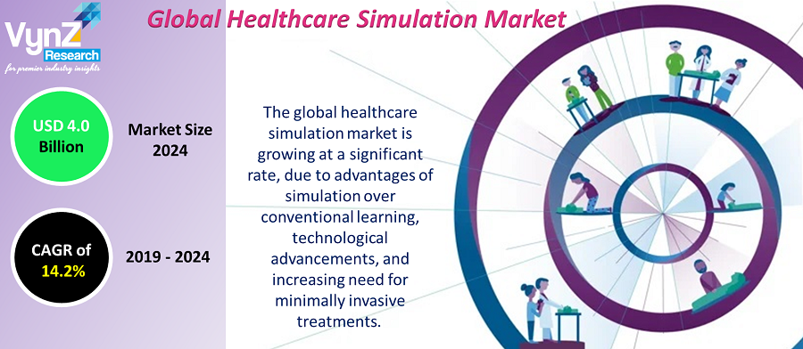 Healthcare Simulation Market Highlights
