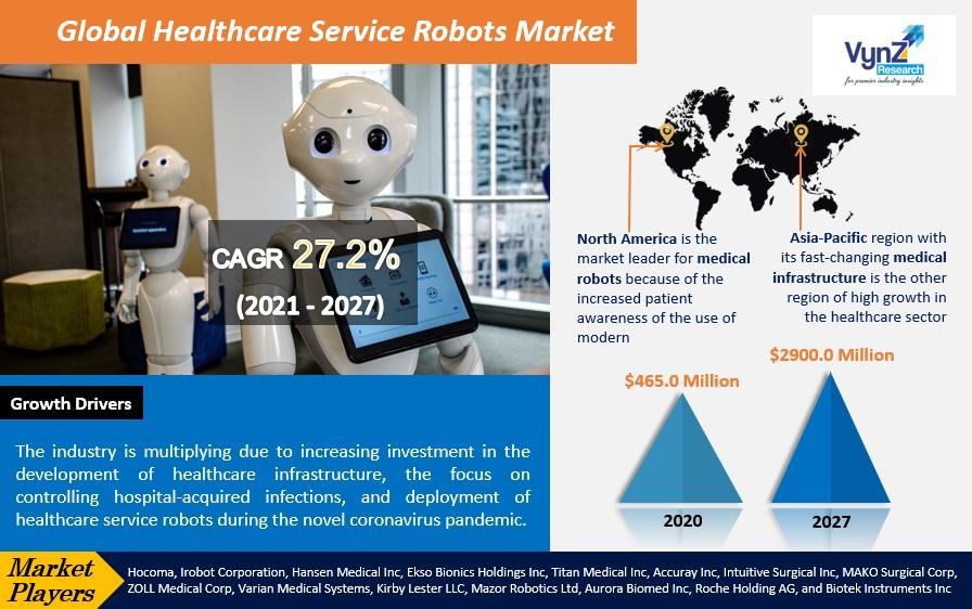 Healthcare Service Robots Market Highlights