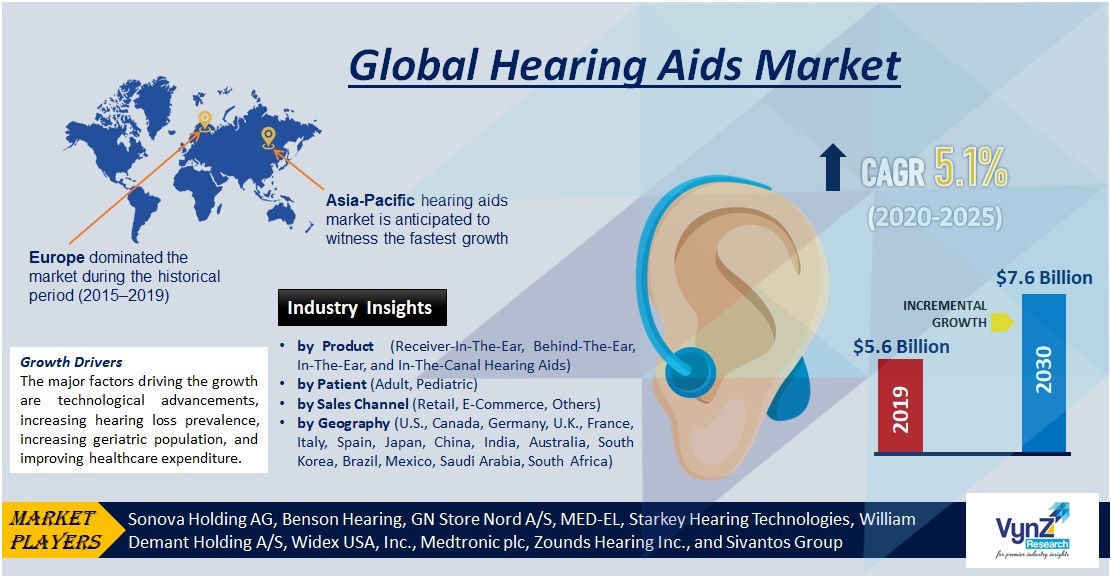 Hearing Aids Market Highlights