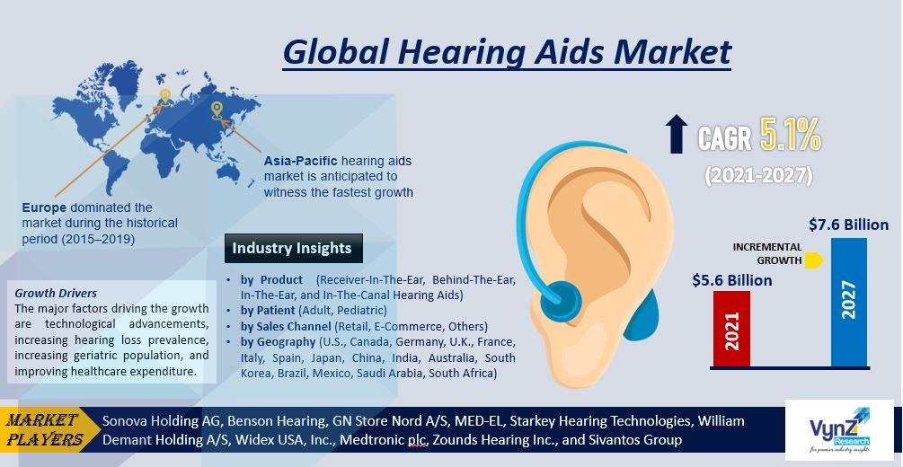 Hearing Aids Market Highlights