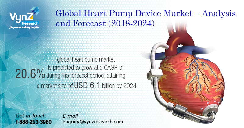 Heart Pump Device Market Highlights