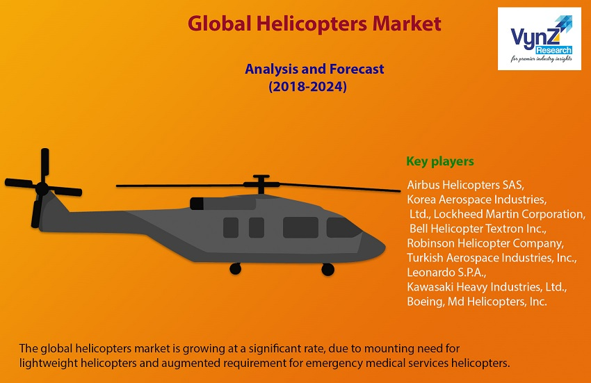 Helicopters Market Highlights