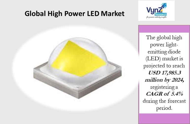 High Power LED Market Highlights