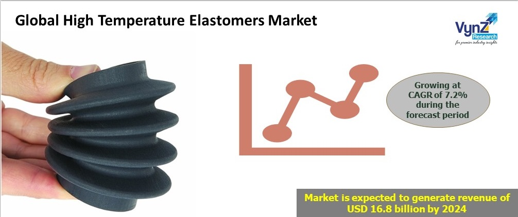 High Temperature Elastomers Market Highlights