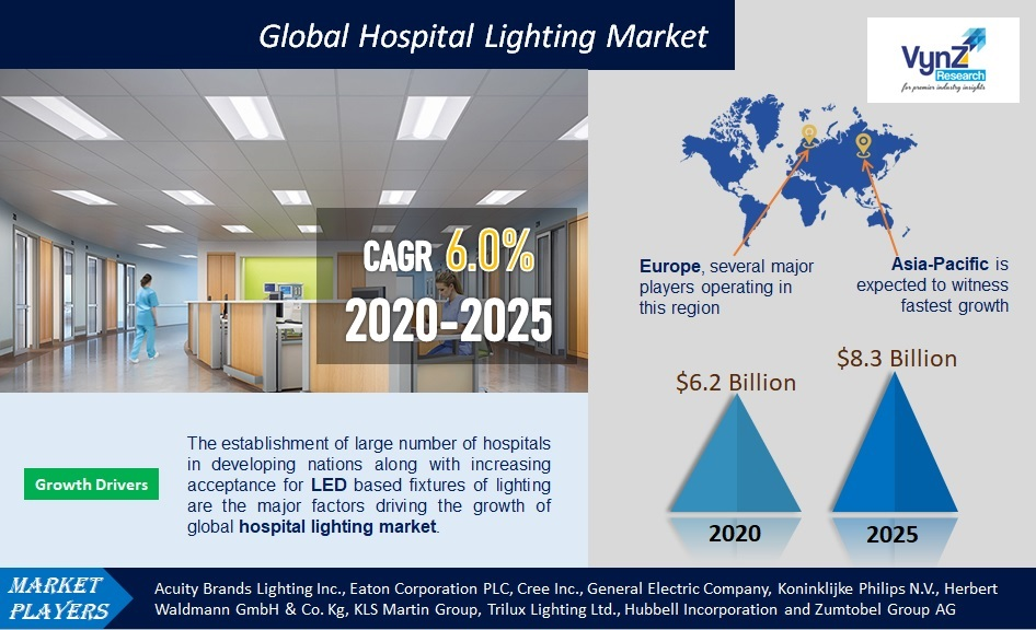 Hospital Lighting Market Highlights