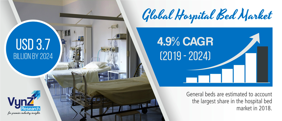 Global Hospital Bed Market Highlight