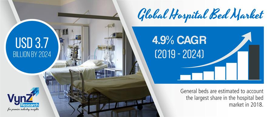 Global Hospital Bed Market Highlight