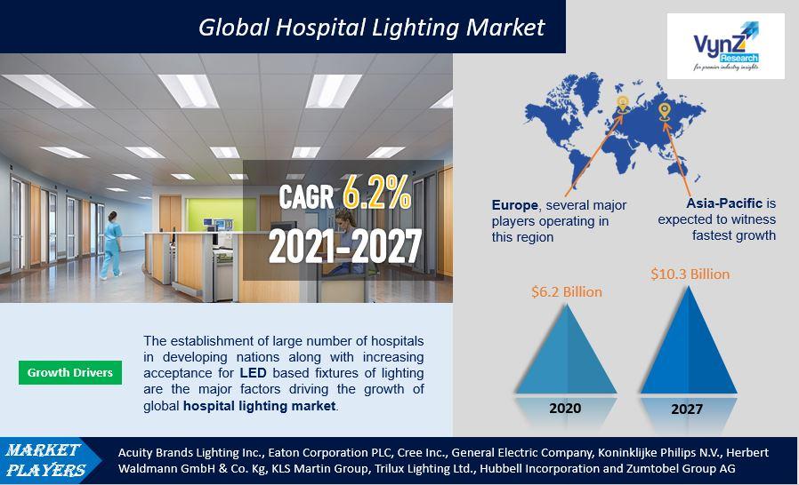 Hospital Lighting Market Highlights