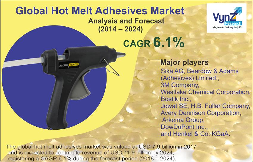 Hot Melt Adhesives Market Highlights