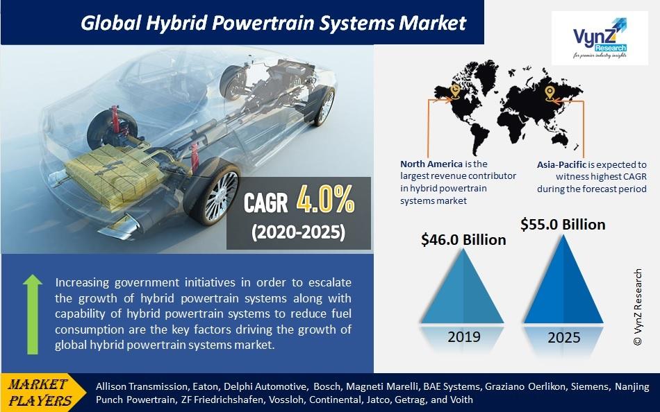 Hybrid Powertrain Systems Market Highlights