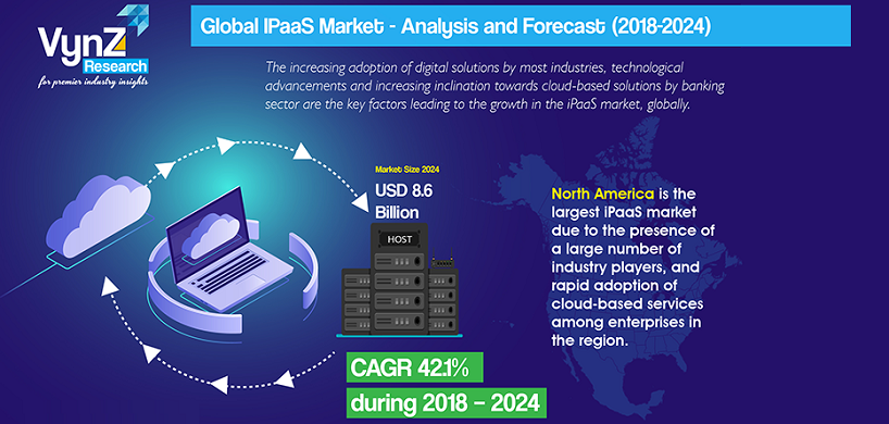 IPaaS Market Highlights
