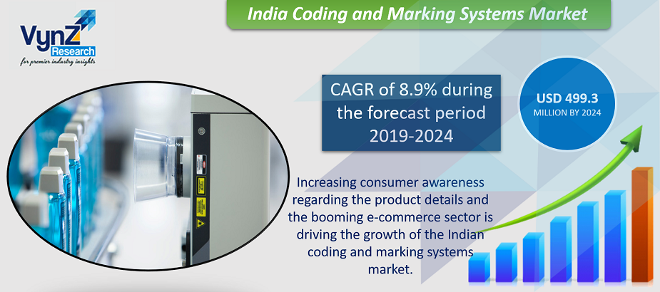 India Coding and Marking Systems Market Highlights