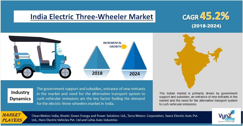 India Electric Three-Wheeler Market Highlights