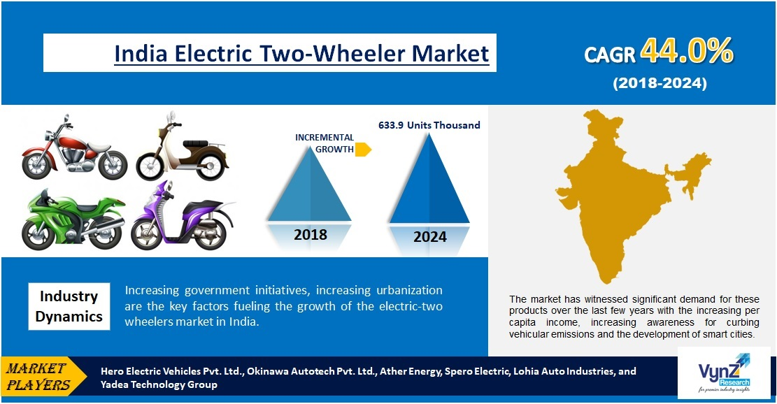 India Electric Two-Wheelers Market Highlights