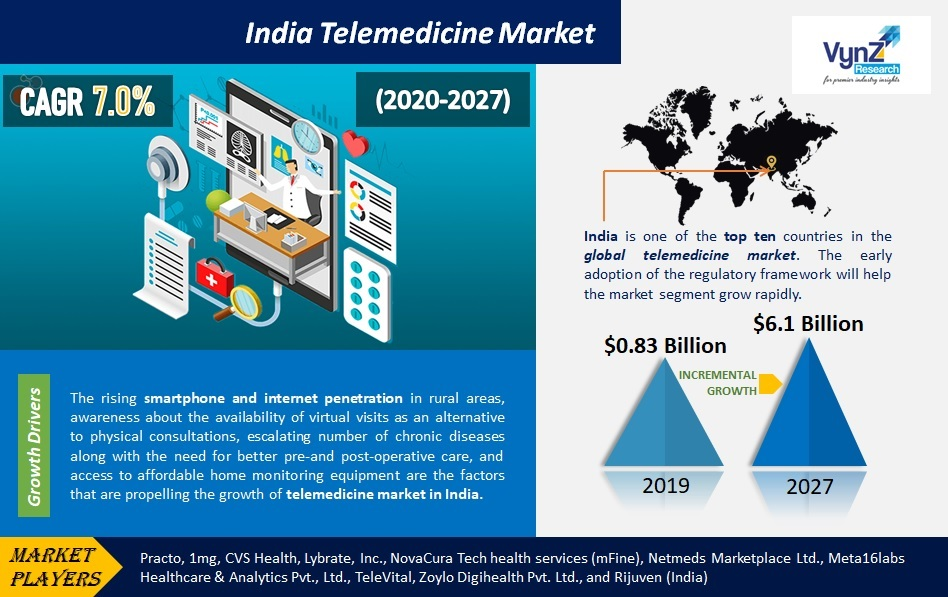 India Telemedicine Market Highlights