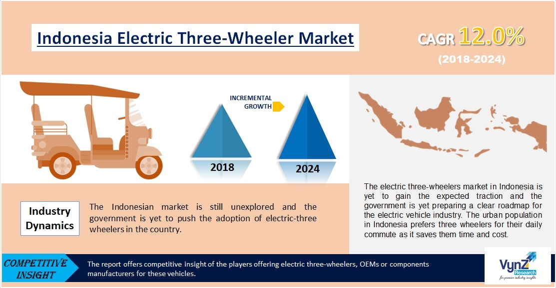 Indonesia Electric Three-Wheeler Market Highlights