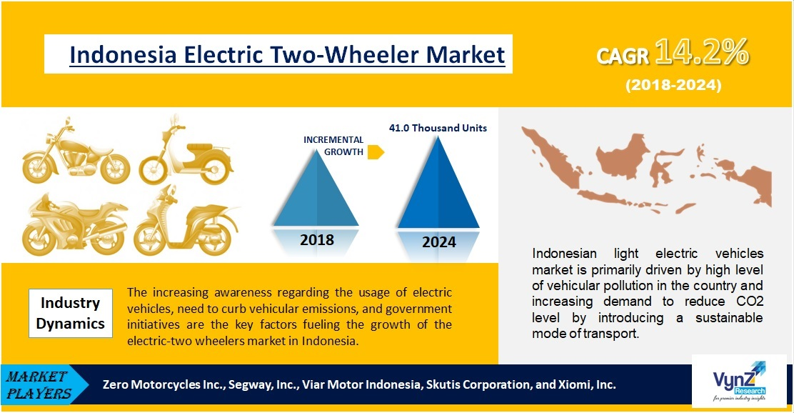Indonesia Electric Two-Wheeler Market Highlights