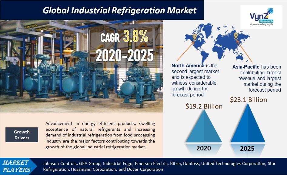 Industrial Refrigeration Market Highlights